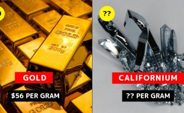 Expensive Elements
