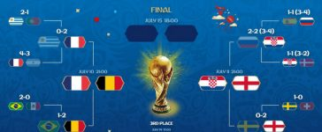 FIFA 2018 World Cup Quarterfinals