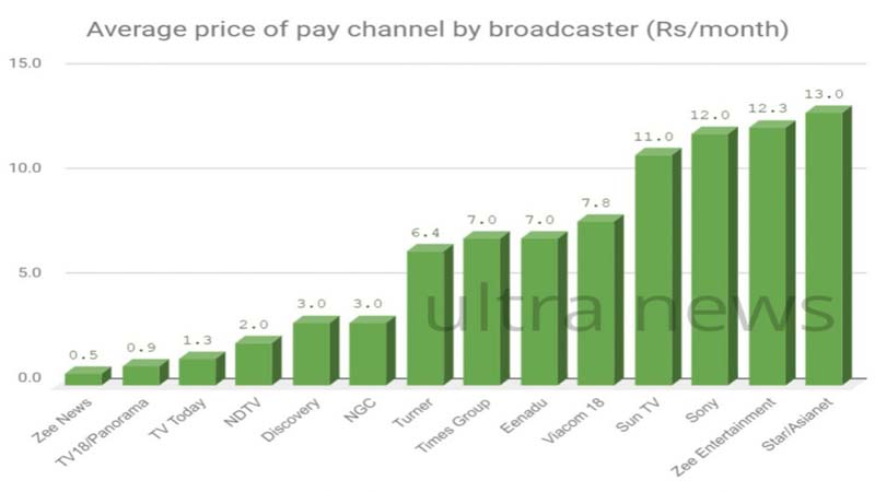 TV Channels Price List
